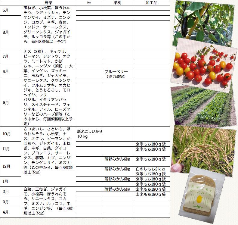 名古屋近郊で育てた有機野菜、果物、加工品のセット内容 月別予定一覧